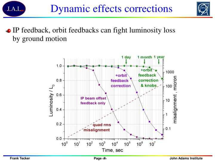 Dynamic effects corrections