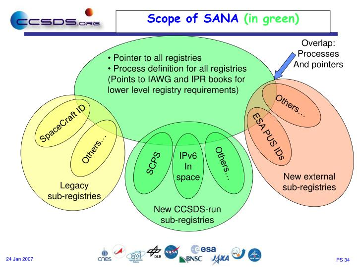 Scope of SANA
