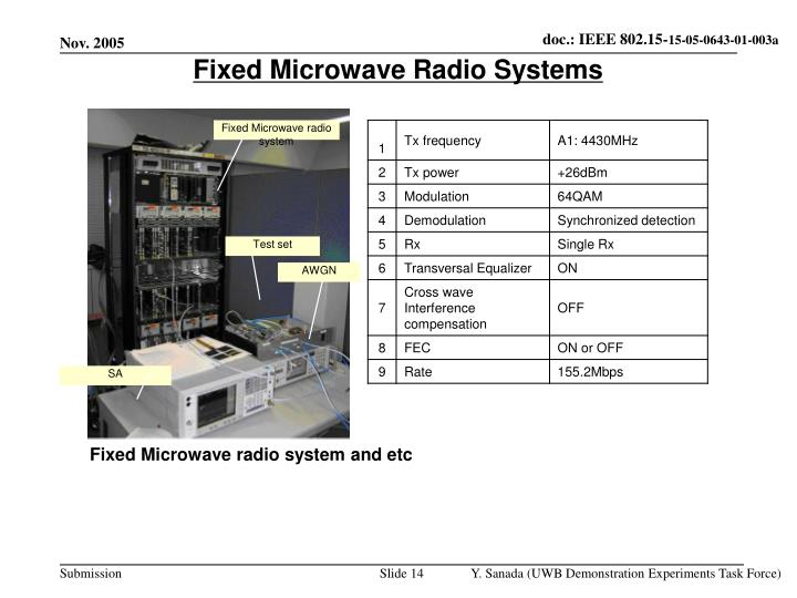 Fixed Microwave Radio Systems