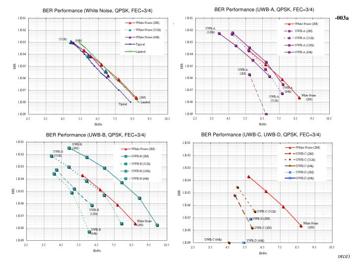 BER Performance (White Noise, QPSK, FEC=3/4)