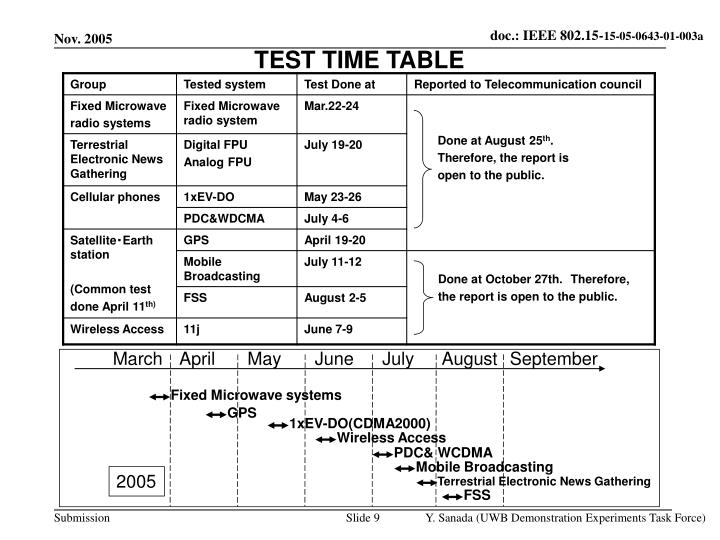 TEST TIME TABLE