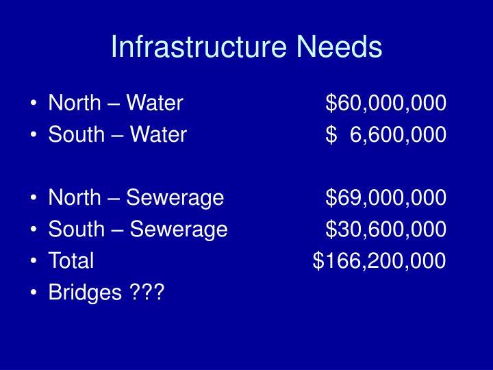 Infrastructure Needs