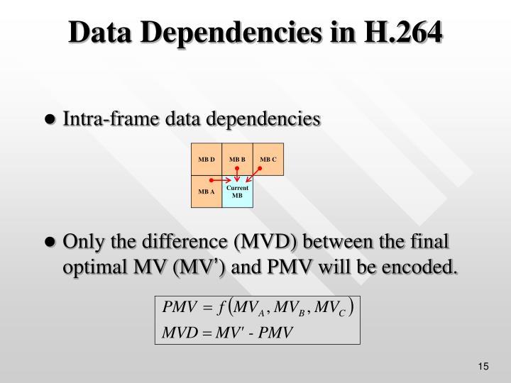 Intra-frame data dependencies