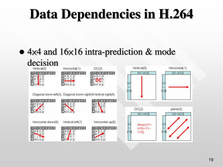 4×4 and 16×16 intra-prediction & mode decision