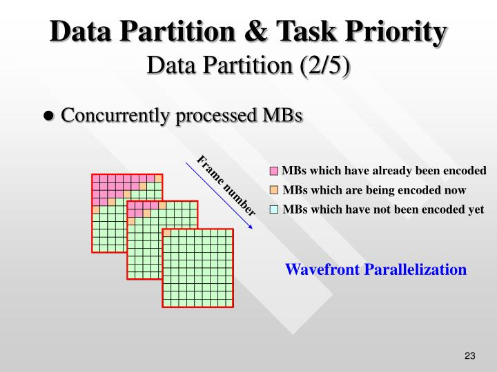 Concurrently processed MBs