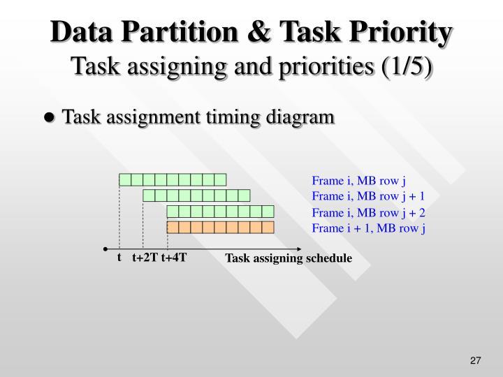 Task assignment timing diagram