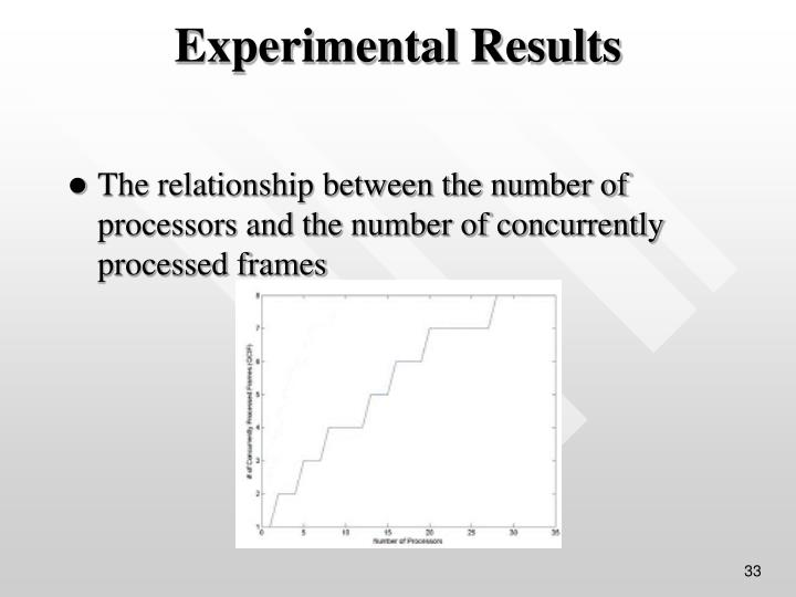 The relationship between the number of processors and the number of concurrently processed frames