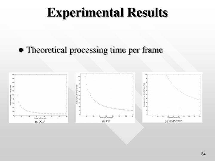 Theoretical processing time per frame