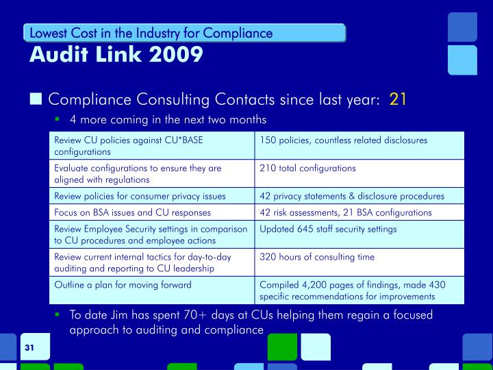 Lowest Cost in the Industry for Compliance