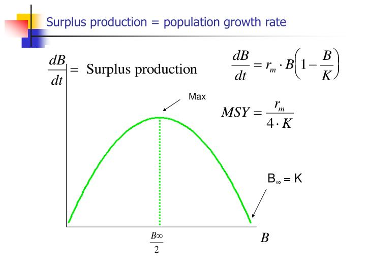 Surplus production = population growth rate
