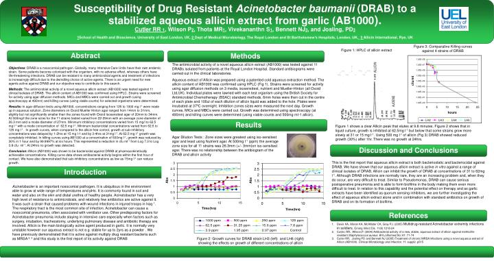 Susceptibility of Drug Resistant