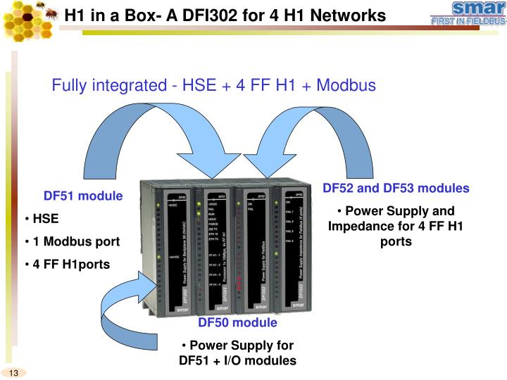 H1 in a Box- A DFI302 for 4 H1 Networks