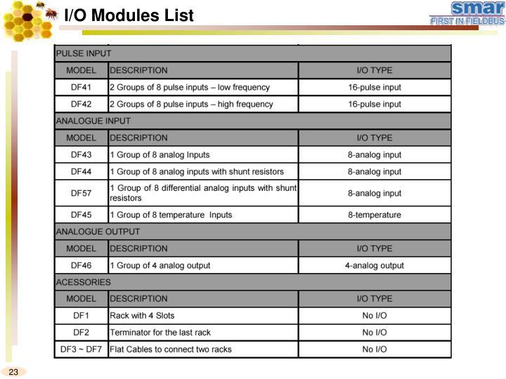 I/O Modules List