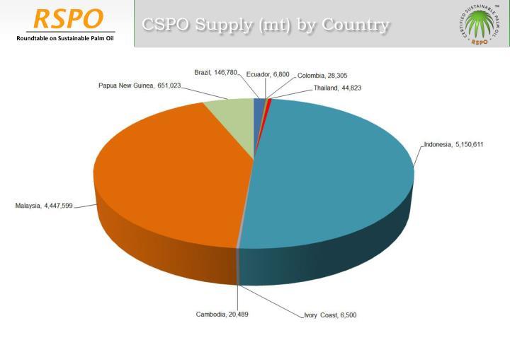 CSPO Supply (