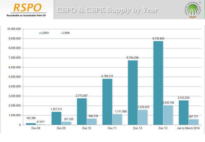 CSPO & CSPK Supply by Year