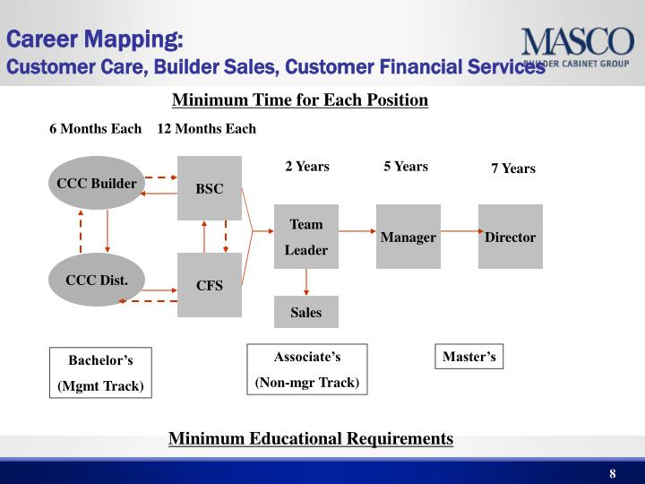 Career Mapping: