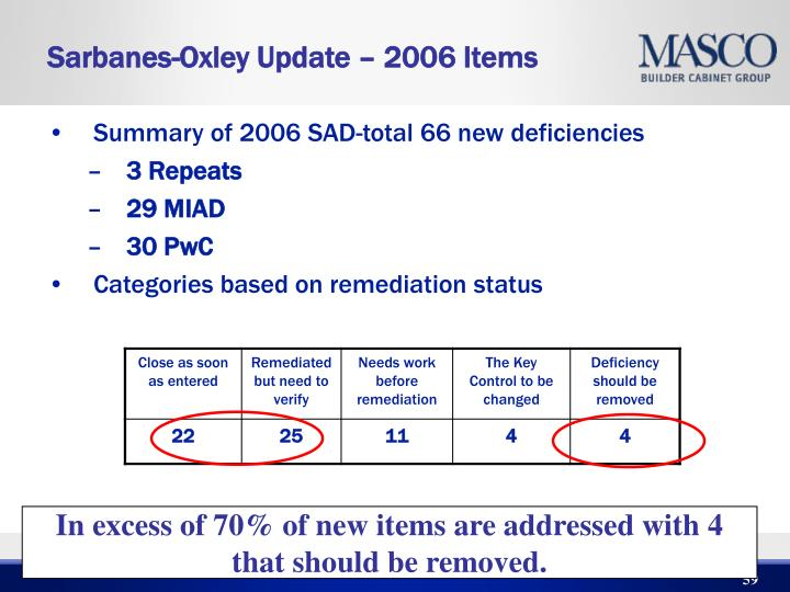 Sarbanes-Oxley Update – 2006 Items