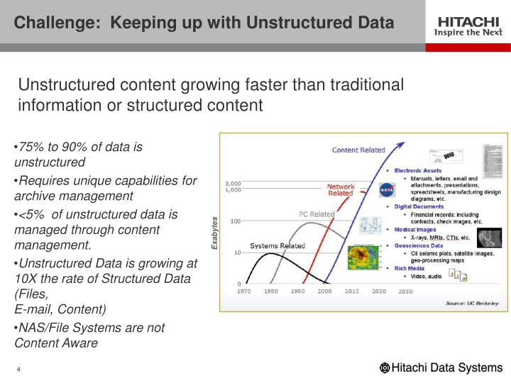 Challenge:  Keeping up with Unstructured Data