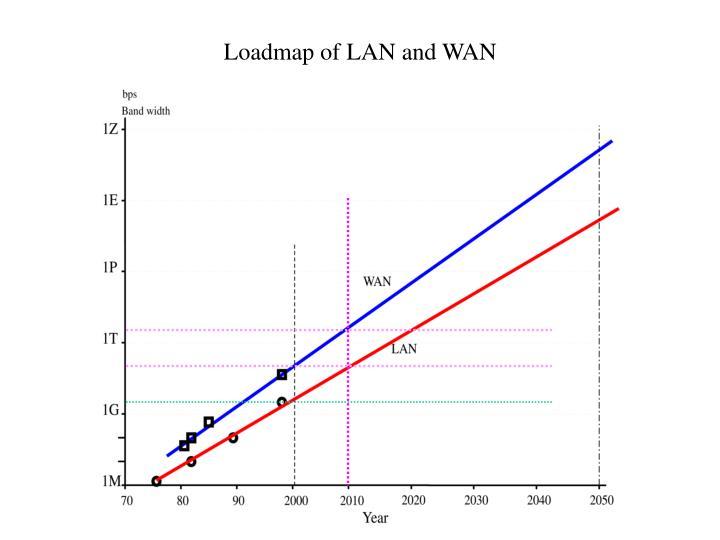 Loadmap of LAN and WAN