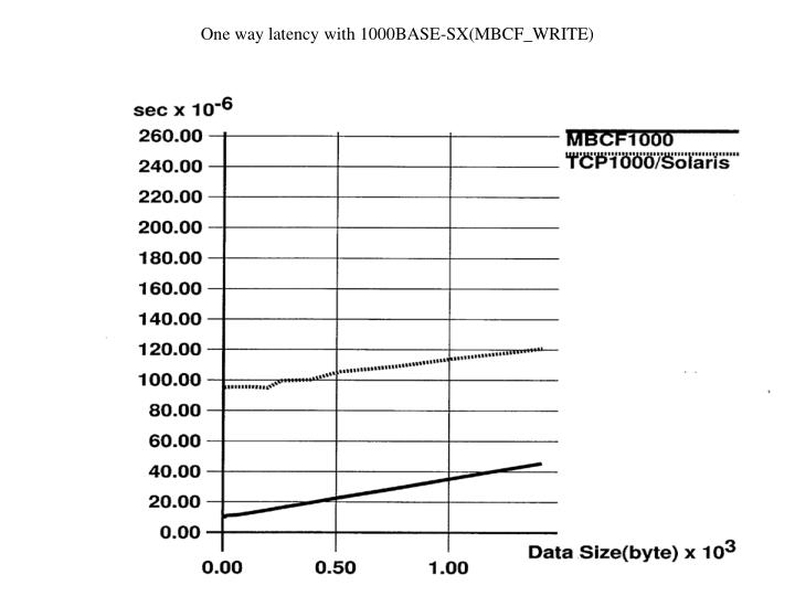 One way latency with 1000BASE-SX(MBCF_WRITE)