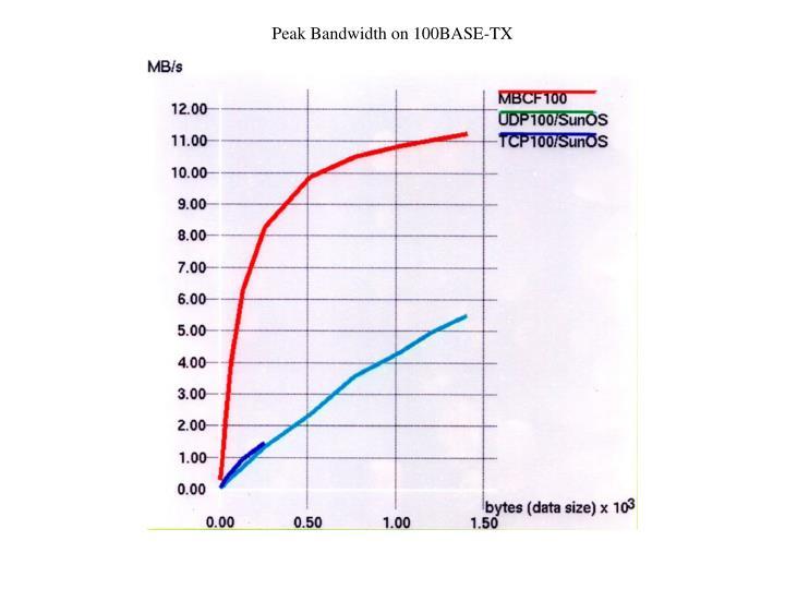 Peak Bandwidth on 100BASE-TX