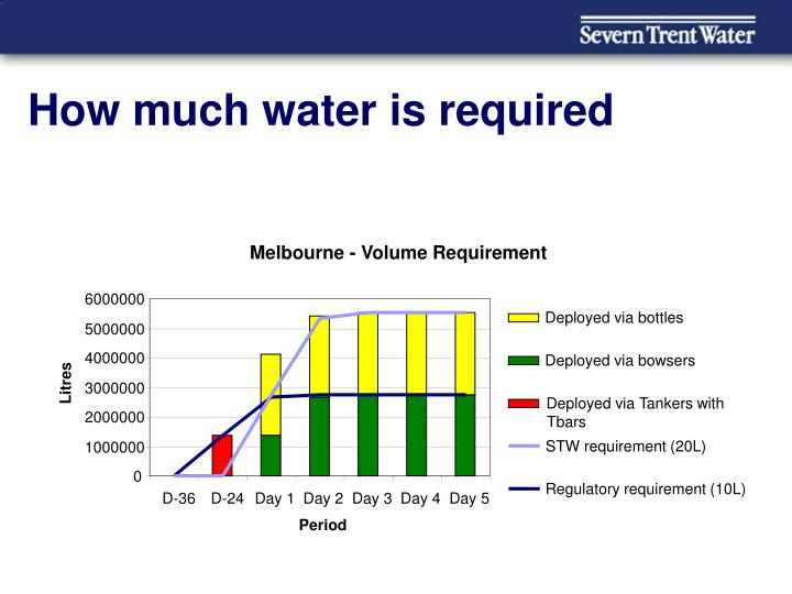 How much water is required