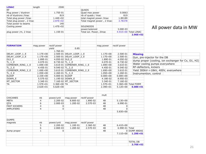 All power data in MW