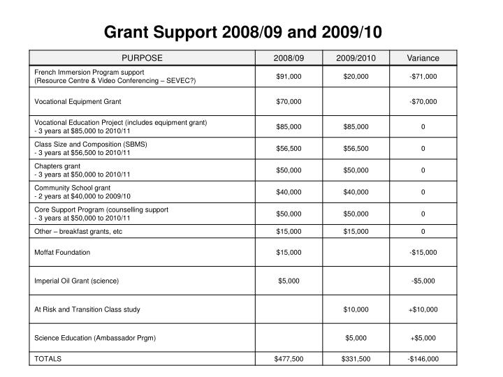 Grant Support 2008/09 and 2009/10