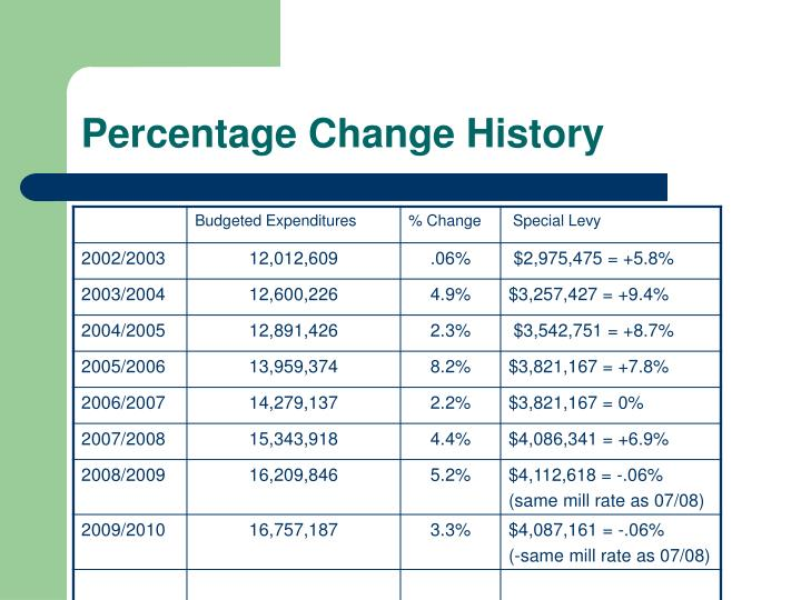 Percentage Change History