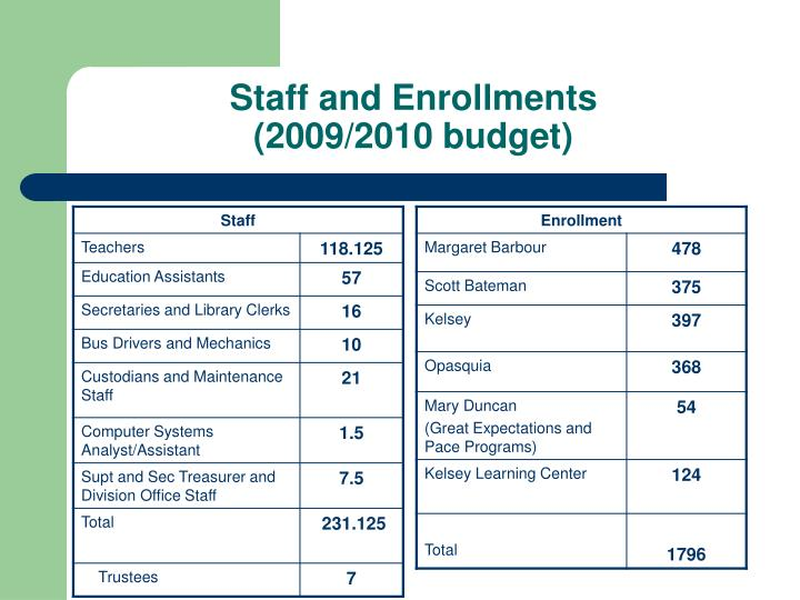 Staff and Enrollments