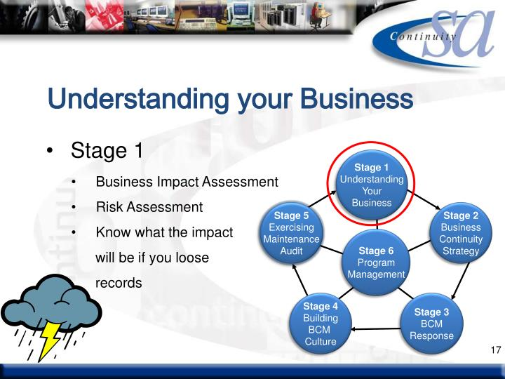 Understanding your Business