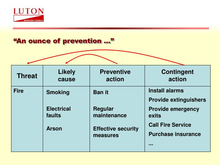 """""""An ounce of prevention …"""""""