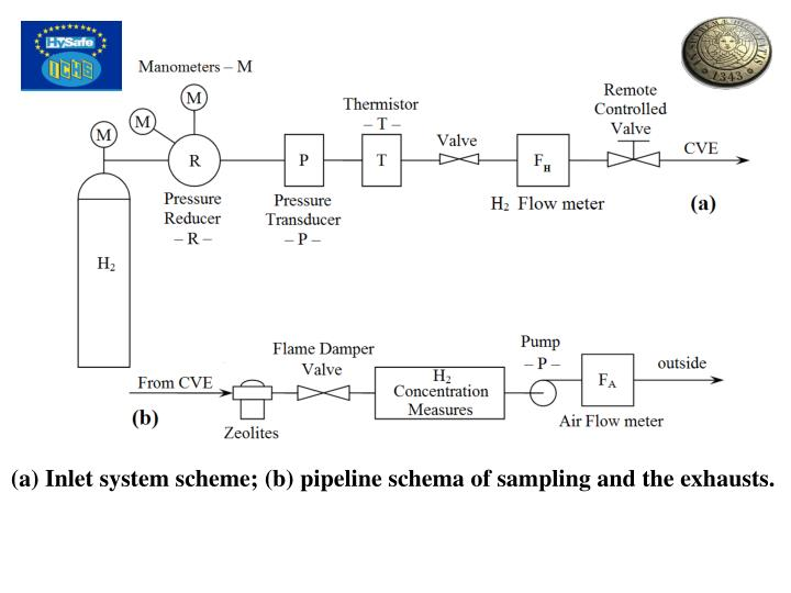 (a) Inlet system scheme; (b) pipeline schema of sampling and the exhausts.