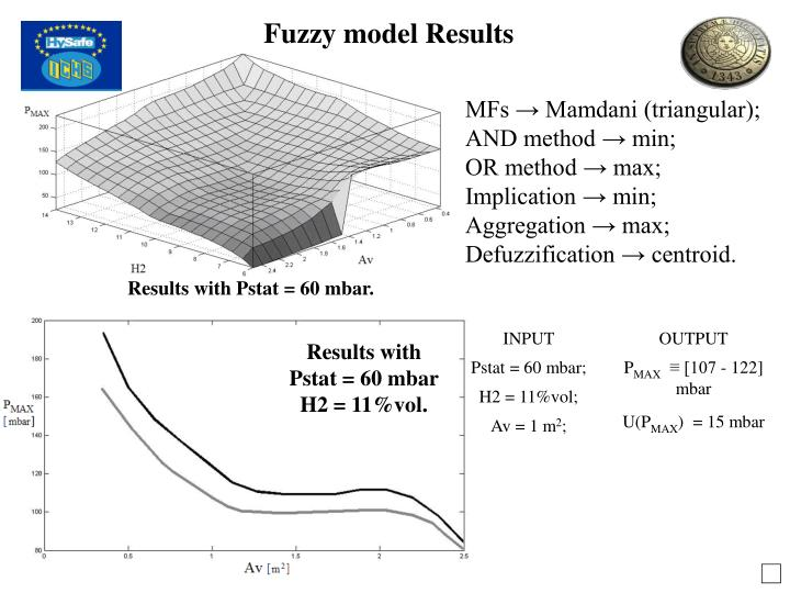 Fuzzy model Results