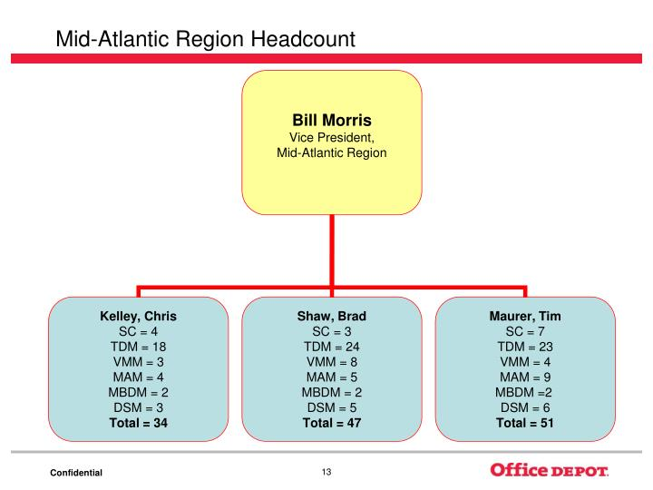 Mid-Atlantic Region Headcount