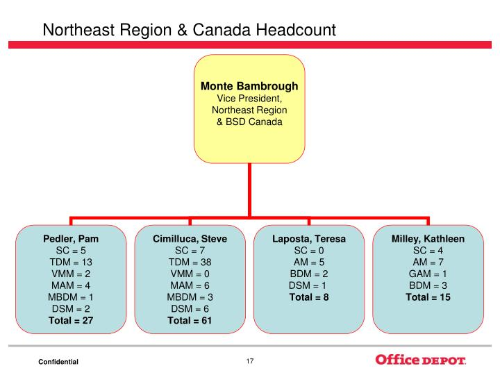 Northeast Region & Canada Headcount