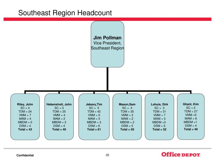 Southeast Region Headcount