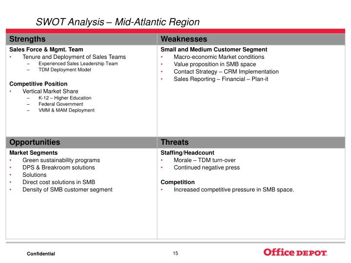 SWOT Analysis – Mid-Atlantic Region