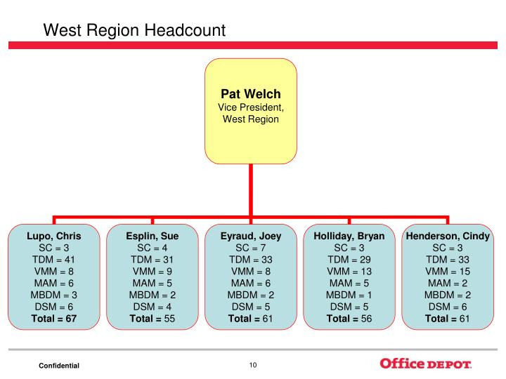West Region Headcount