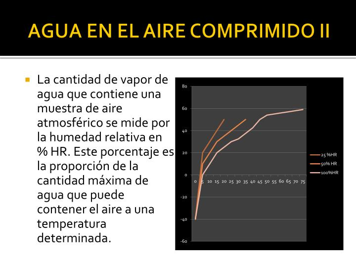 AGUA EN EL AIRE COMPRIMIDO II
