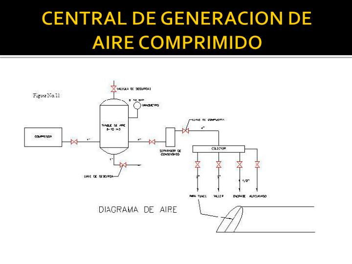 CENTRAL DE GENERACION DE AIRE COMPRIMIDO