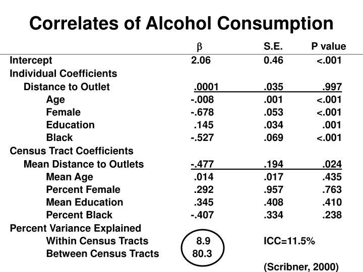Correlates of Alcohol Consumption