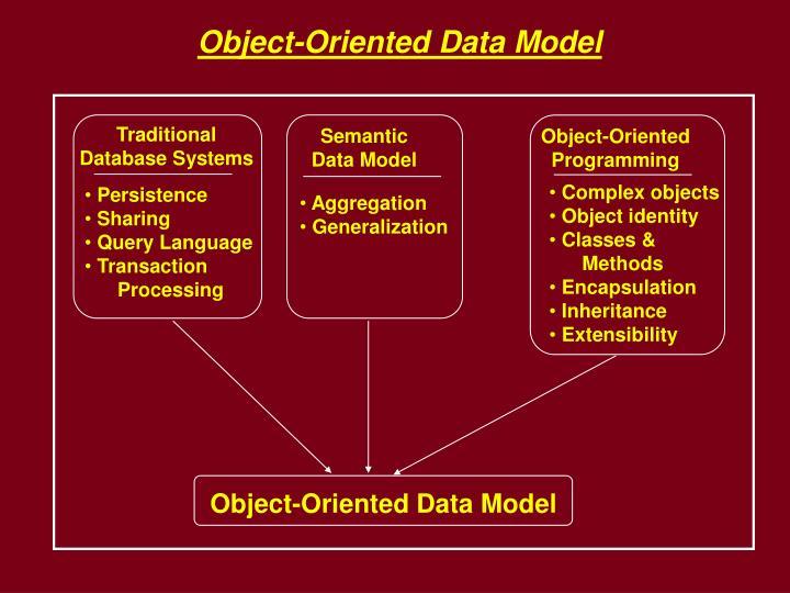 Object-Oriented Data Model