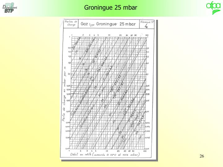 Groningue 25 mbar