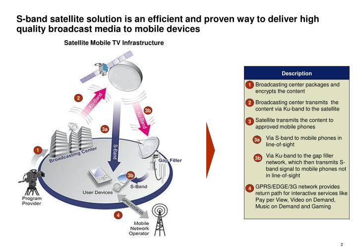 S-band satellite solution is an efficient and proven way to deliver high quality broadcast media to mobile devices