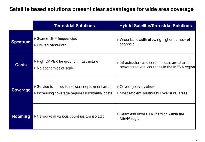Satellite based solutions present clear advantages for wide area coverage