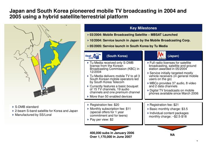 Japan and South Korea pioneered mobile TV broadcasting in 2004 and 2005 using a hybrid satellite/terrestrial platform