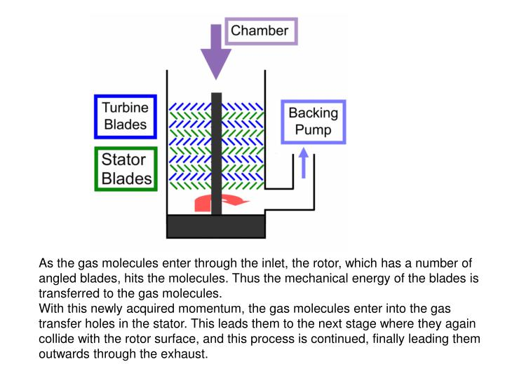 As the gas molecules enter through the inlet, the rotor, which has a number of angled blades, hits the molecules. Thus the mechanical energy of the blades is transferred to the gas molecules.