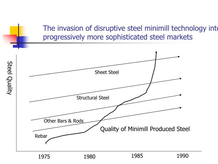 The invasion of disruptive steel minimill technology into progressively more sophisticated steel markets