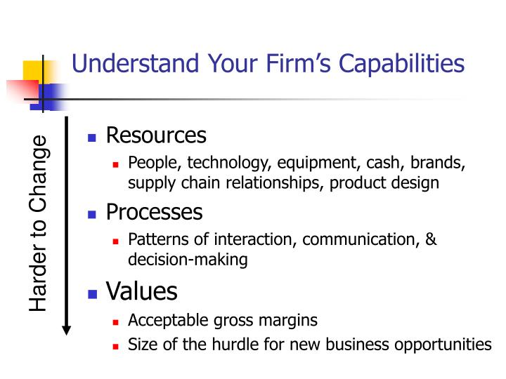 Understand Your Firm's Capabilities